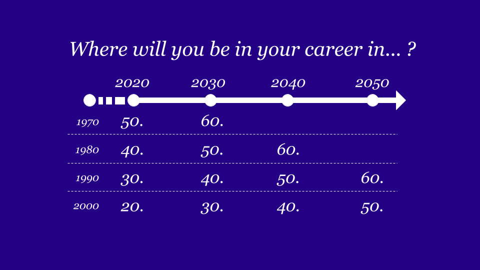 Where will you be in your career in . . . ? Timeline