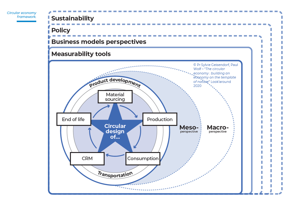 """The circular economy: building an economy on the template of nature"""