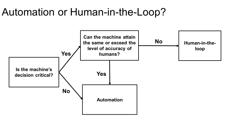 To take full advantage of artificial intelligence, it is necessary to involve humans to take on those tasks that machines cannot easily do. Also known as Human-in-the-loop.