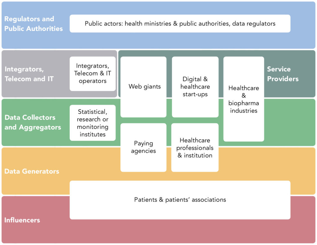 Providers & players in the big data health chain